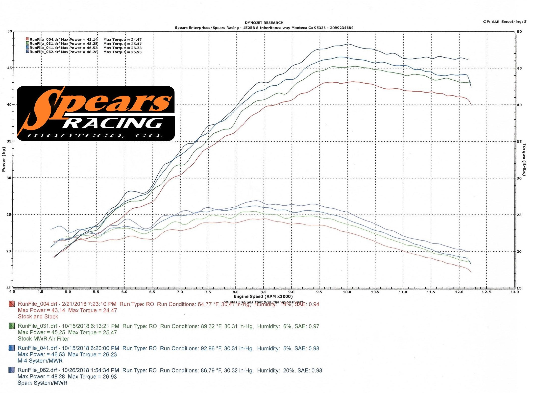 Kawasaki Ninja Ex400cc Compared To Stock With M 4 Exhaust