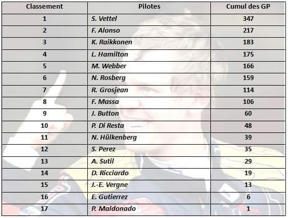 f1 2013 résumé gp Abu Dhabi-classement pilotes saison 2013