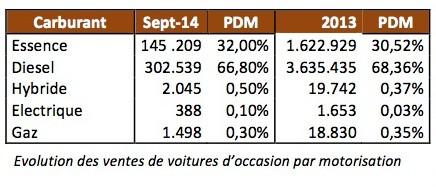 2/3 des véhicules d'occasion achetées en septembre sont des diesels