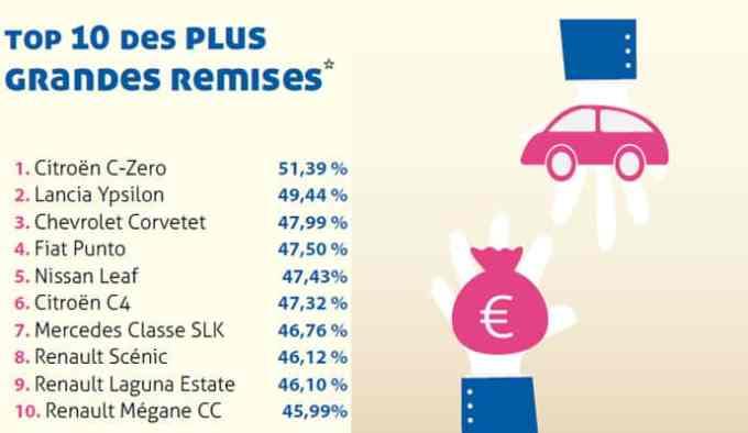 TOP 10 des véhicules les plus remisés