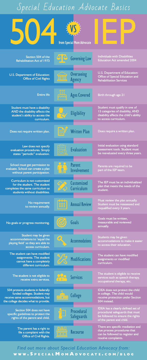 504 Plan Or Iep Whats Difference >> Infographic Iep Vs 504 What S The Difference Bonnie Landau