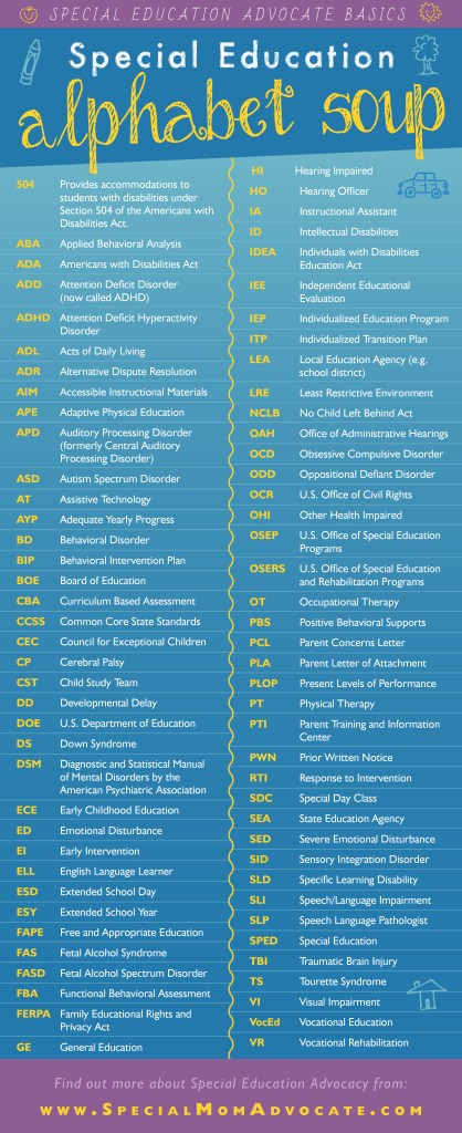 Infographic: Special Education IEP Acronyms