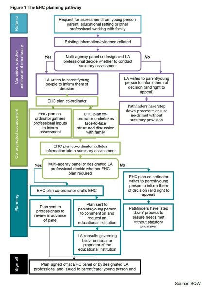 SQW-report---Planning-process-for-EHCP-Jan-14
