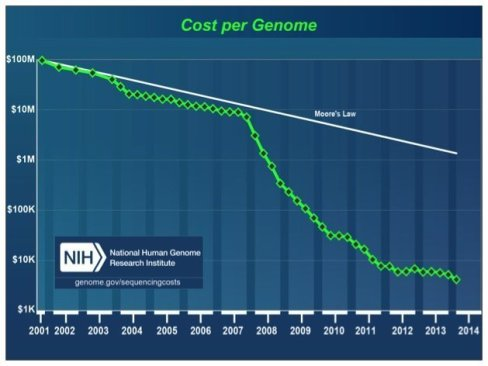 The total cost of sequencing a human genome as calculated by the NHGRI