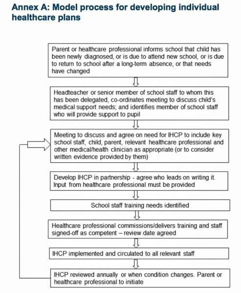 Healthcare flowchart