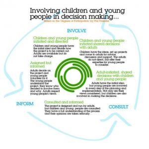 Circle of Involvement