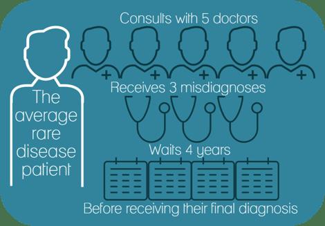 rare disease info