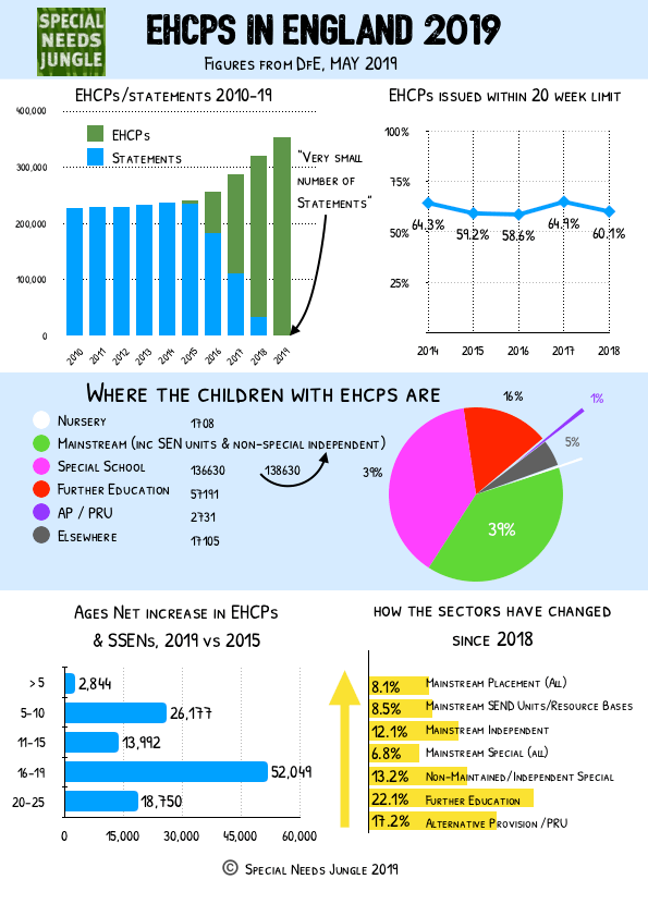 EHCPs in England Infographic