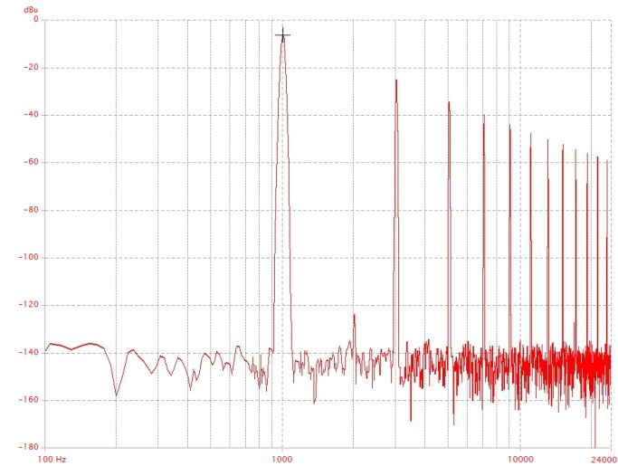 FFT showing the distortion and noise shaping of a power amplifier