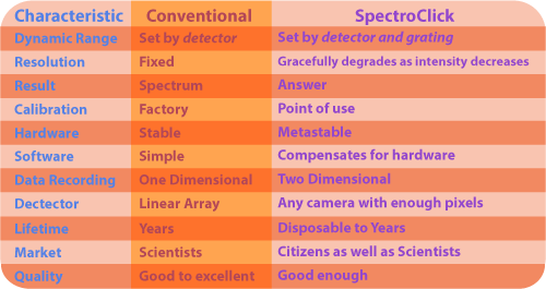 SpectroAboutTable