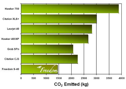 environmental_chart_s40
