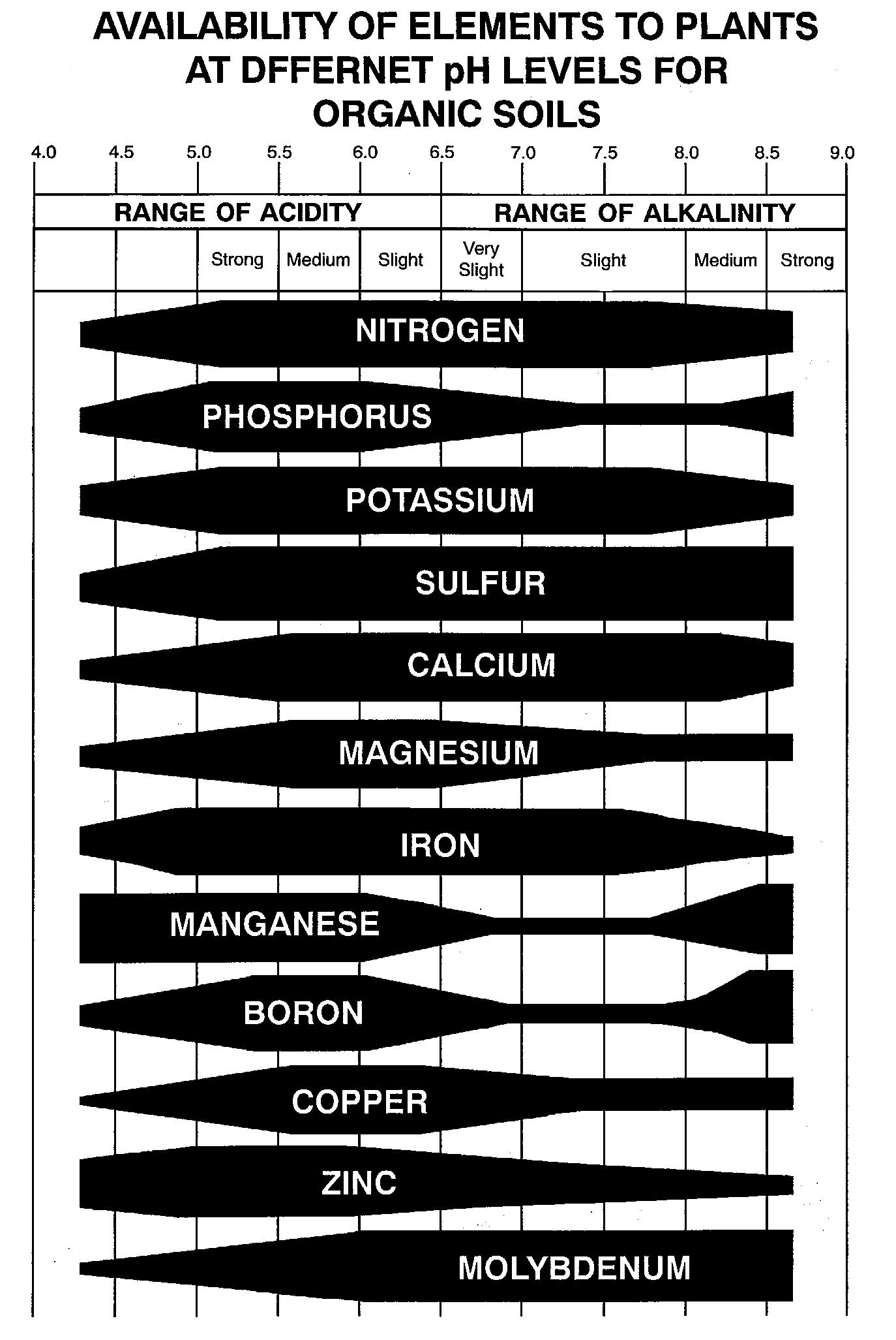 nutrient_availability_soil_ph_organic_soils.jpg