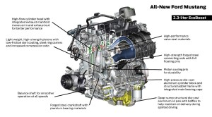 Inside The 2015 Mustang's 50L Coyote And 23L EcoBoost
