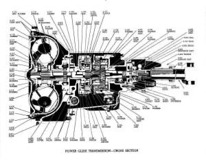 Powerglide vs Turbo 400  A Tech Article on Dragzine