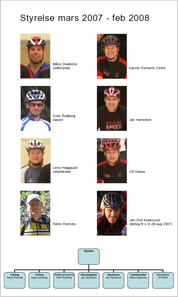 Sthlm Speeds styrelse 2007-03