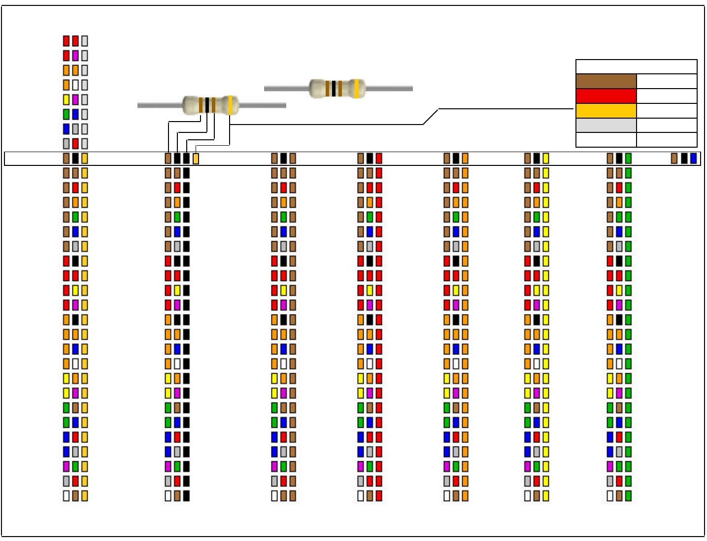 Chart Band Color Resistor
