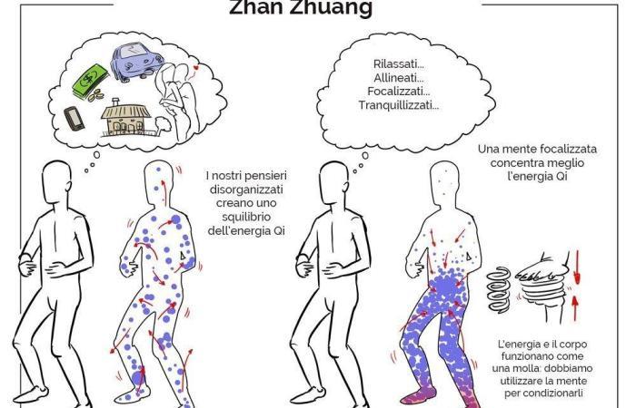 Introduzione alla pratica di zhan zhuang
