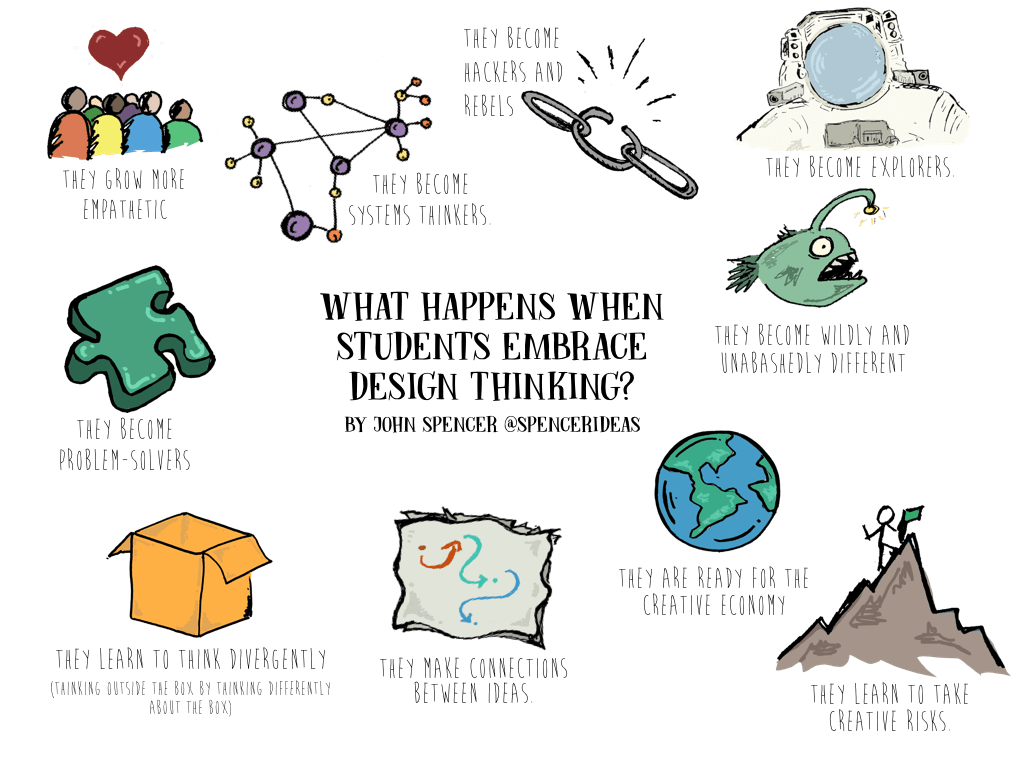 Getting Started With Design Thinking In Education