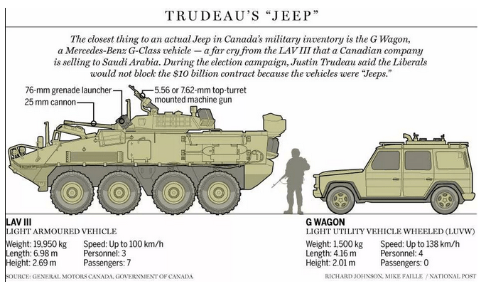 Saudi Arabia - Canadian Senators - Trudeau Jeep