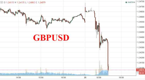 British Pound Falls