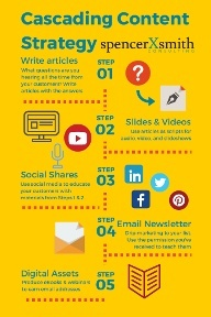 Cascading Content Strategy