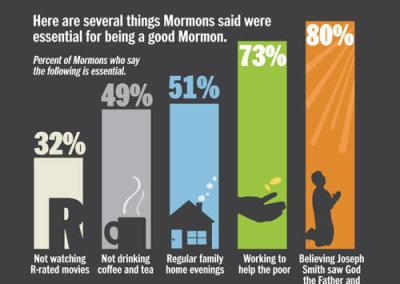 Living With The Mormons... A Unique Travel Experience