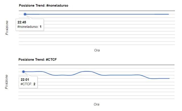 auditel 13 ottobre 2019 twitter trends italia