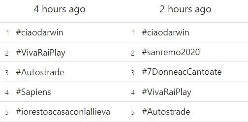 auditel-4-aprile-2020-twitter-trends-italia