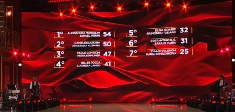 ballando-con-le-stelle-2020-classifica-finale-ultima-puntata