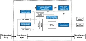 Power Solution for 1500VDC Photovoltaic Power Generation System – Score Electronics LLC
