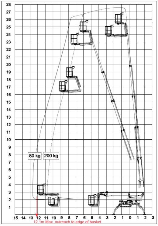 27m high spider access equipment