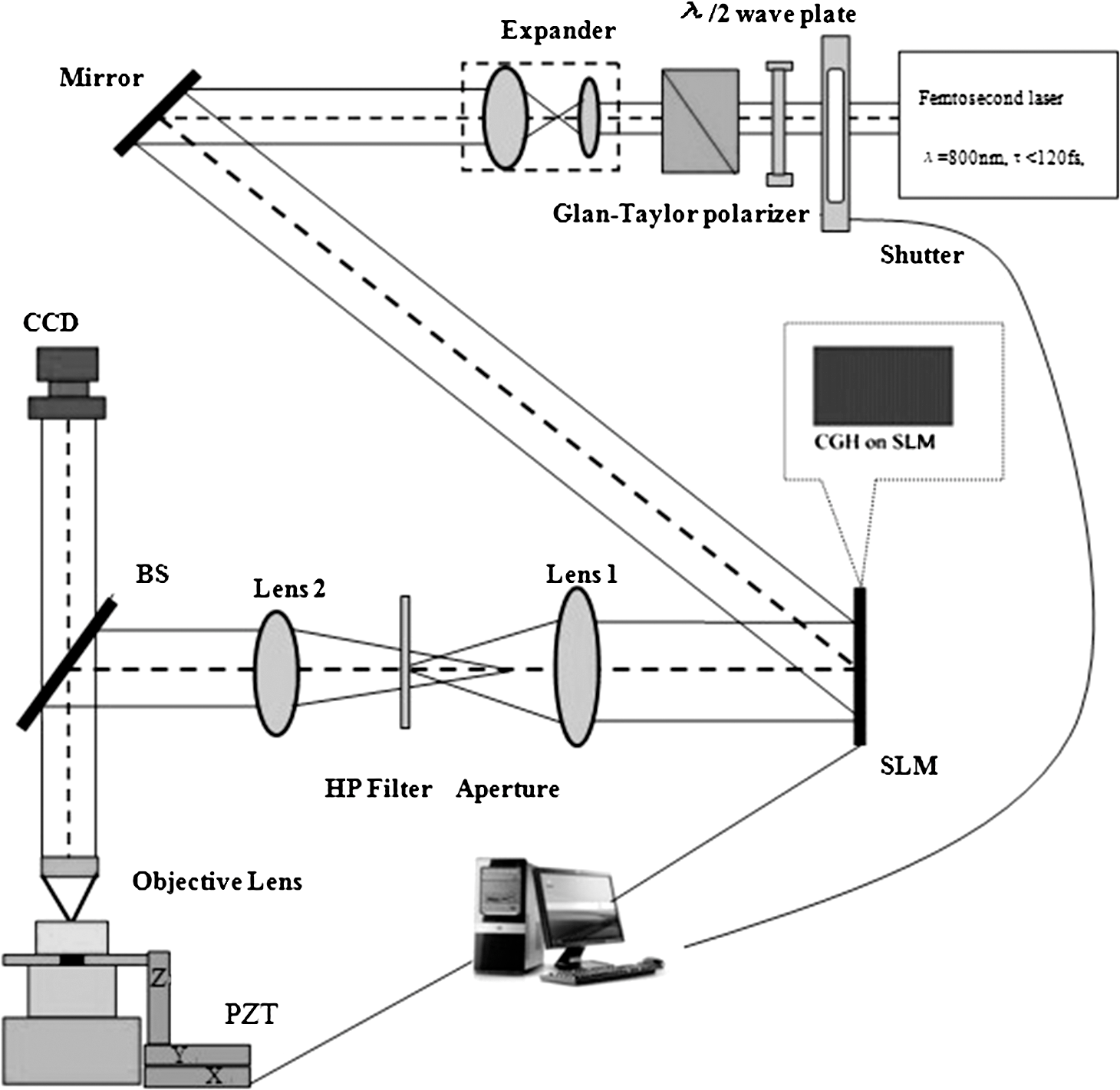 Method For Holographic Femtosecond Laser Parallel