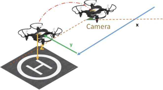 The drone looks for the landing pad by monitoring captured images before moving to the landing spot, hovering, and determining that it's safe to land