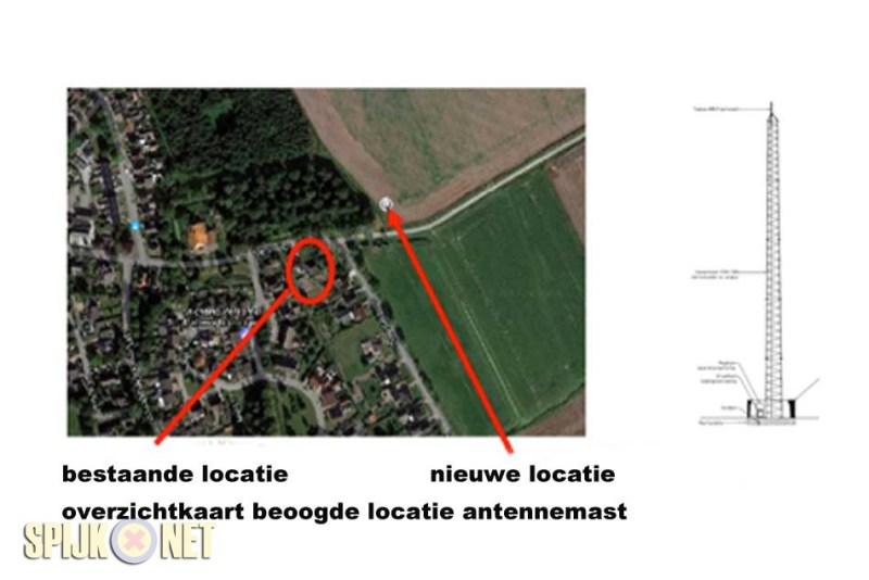antenne-locatie
