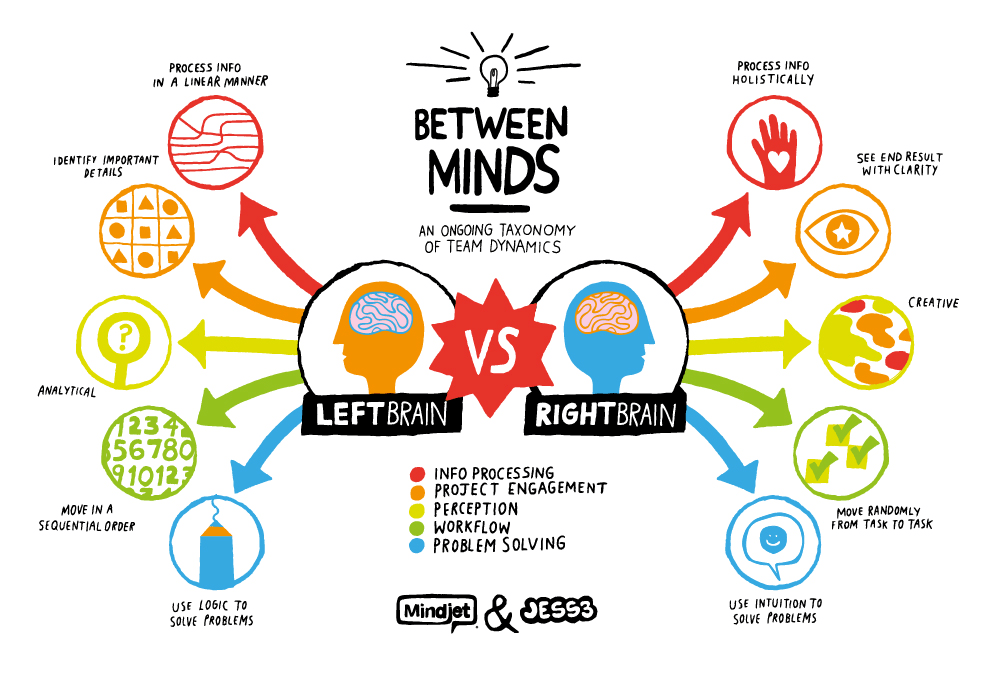 Left brain versus right brain