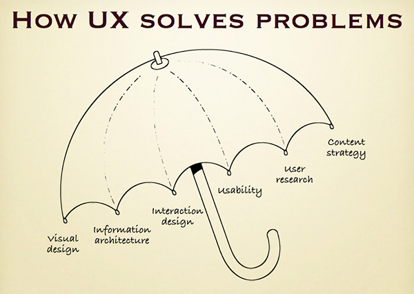 How UX Solves Problems