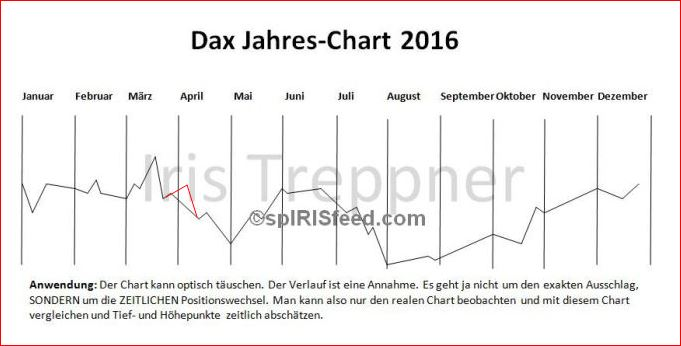 Dax_Chart_2016_k_iris_treppner_spirisfeed_astro_boerse