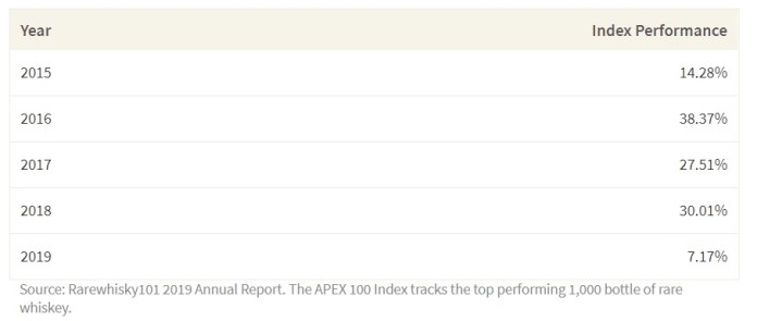 Investing in Alcohol - 5 Year Performance of the APEX 1000 Index