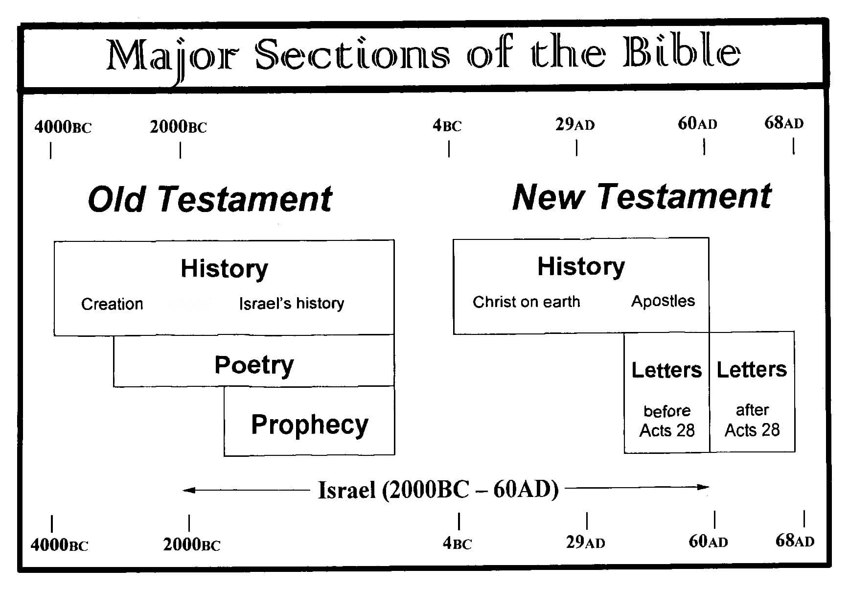 Major Sections Of The Bible Chart