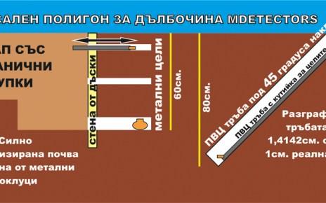 Полигон за металотърсачи MDETECTORS