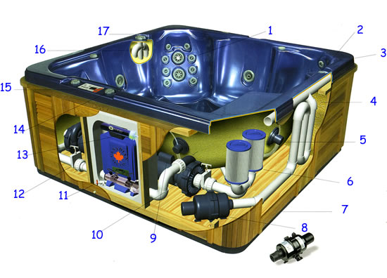 Hot Tubs Buying Guide