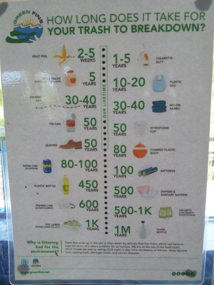 Hoe lang duurt het voordat elke vorm van afval weer is afgebroken