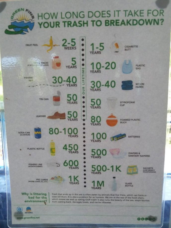 How long it takes for each trash to break down