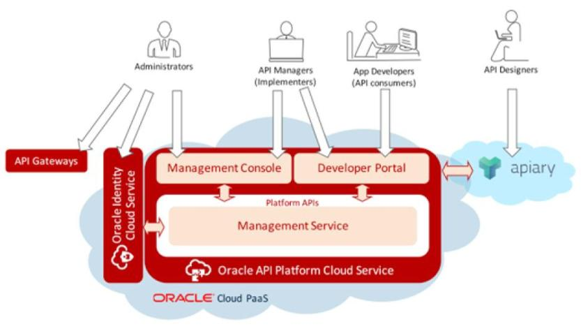 Oracle launched API Platform Cloud Service with true hybrid Model