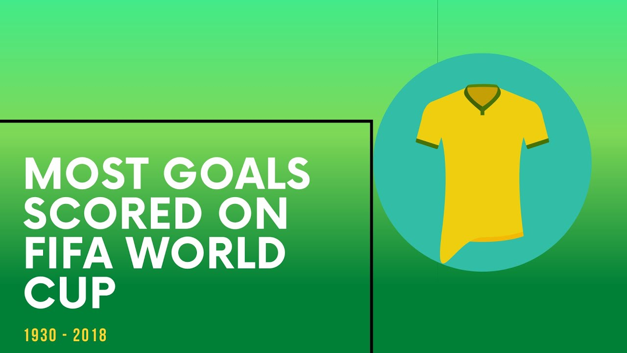 Most Goals Scored on FIFA World Cup // Countries // 1930 - 2018 // Complete History