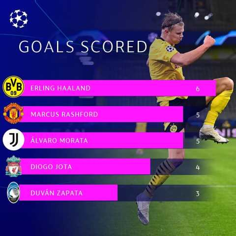 Predict who will finish as 2020/21  top scorer......