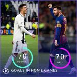 Ronaldo has now scored 70 goals in  home games - a joint-record with Messi! ...