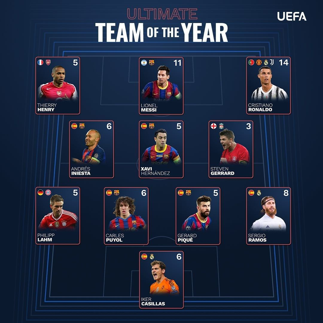Who would be your captain?  Players to have featured in the most UEFA.com fans'...