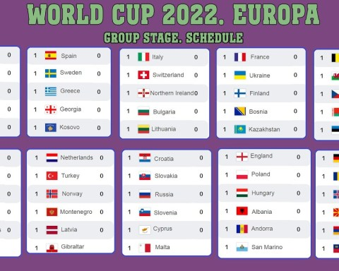 FIFA World Cup 2022. Qualification. Europe. Schedule.
