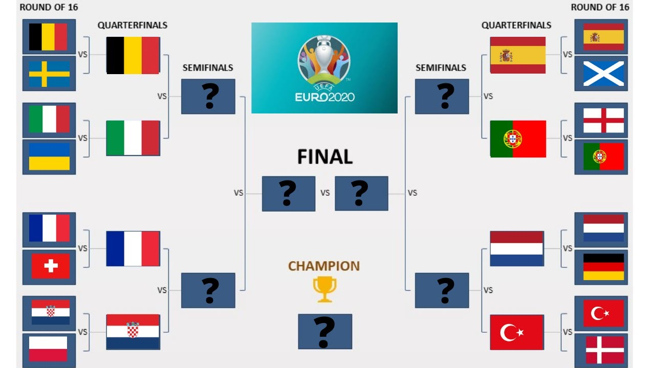 UEFA EURO 2020 (2021) Predictions Round Of 16 - FINAL